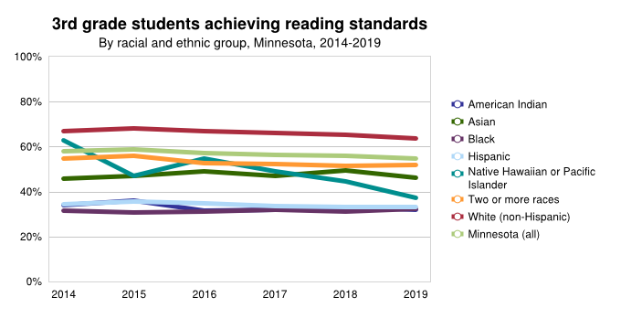 <a href = 'https://www.mncompass.org/chart/k195/3rd-grade-reading-scores#1-6487-g' target='_blank' >Trending 3rd Grade Reading By Ethnic Group</a>